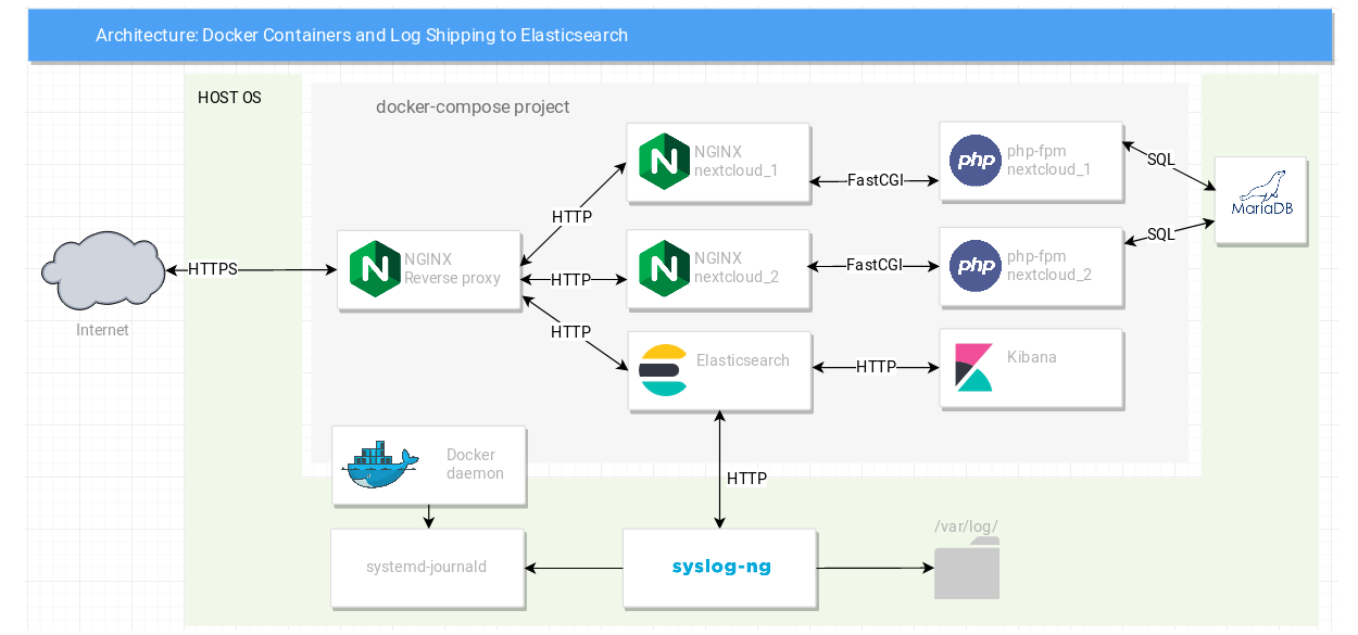 Simplified guide to logging Docker to Elasticsearch in 2019 (with