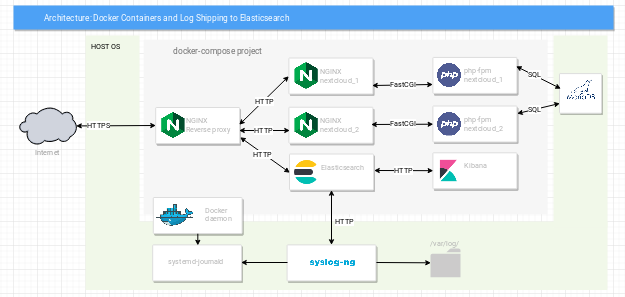 Docker to Elastic logging architecture with syslog-ng