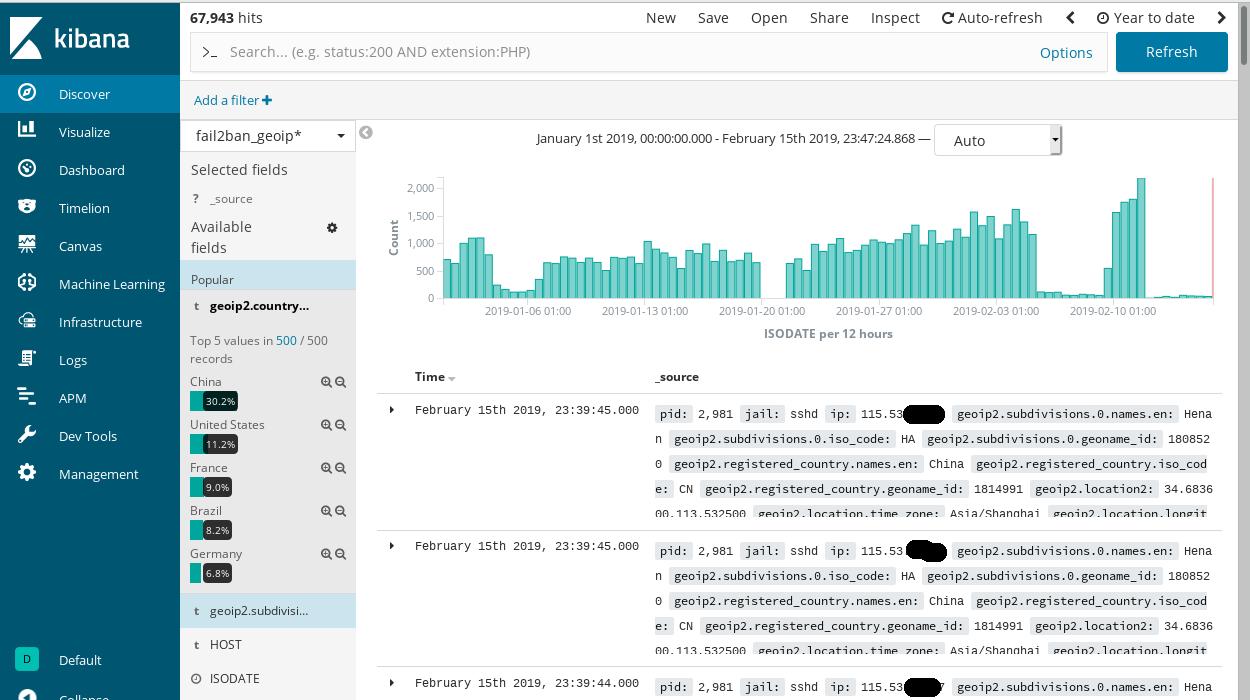 Analyzing and visualizing Fail2ban logs in Kibana Dashboard