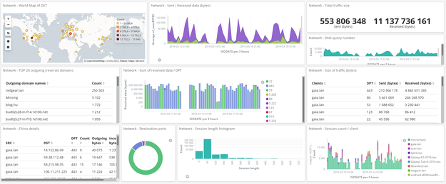 Kibana dashboard showing data from OpenWRT traffic syslogs