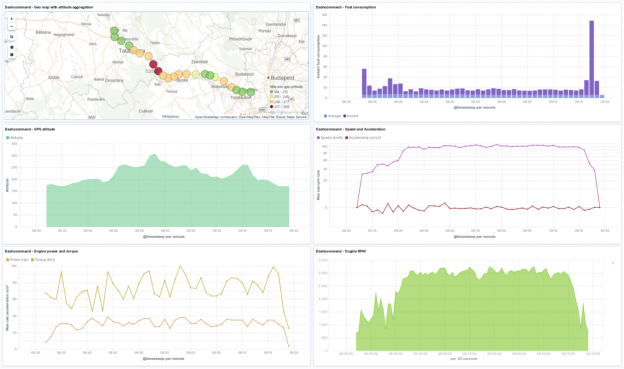 OBD2 car metrics in Elasticsearch