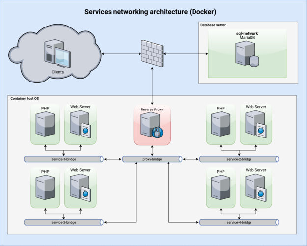 Network architecture of services orchestrated by docker-compose