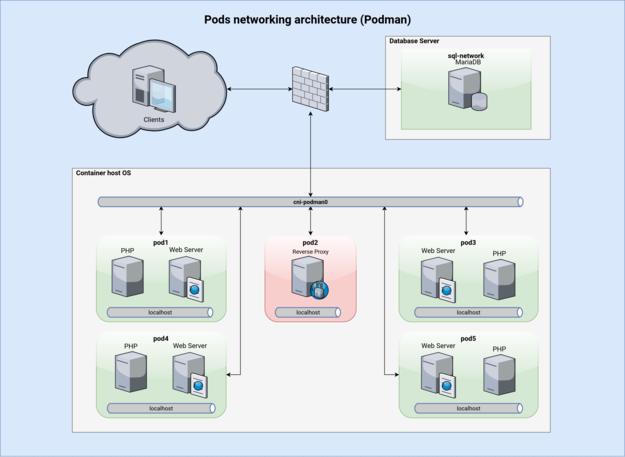 Network architecture of services orchestrated by podman